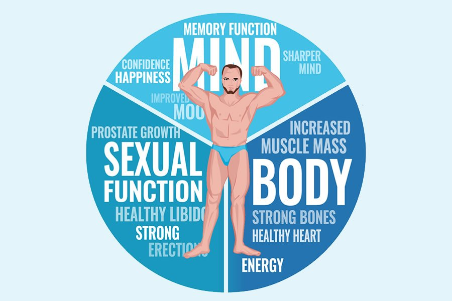 Natural hormone replacement therapy for men delivers impressive changes for men suffering from non-optimum hormone levels.